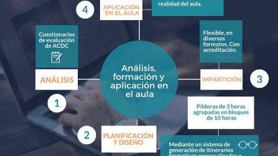 análisis, formación y aplicación en el aula