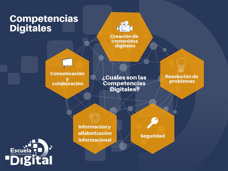 recursos competencias digitales