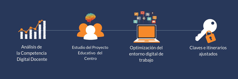 Análisis Competencia Digital - Estudio del proyectos - educativo - Optimización del entorno digital - Itinerarios ajustados